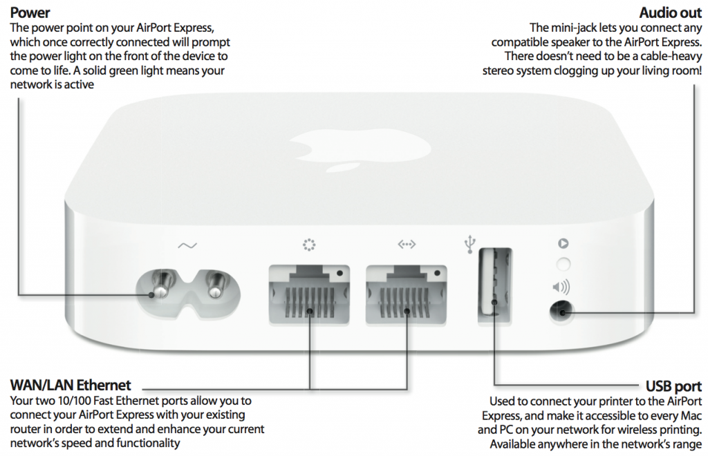 Apple Airport Extreme Ports